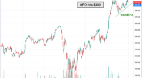 Shares of Air Products & Chemicals (APD) are Setting Up for a STRONG MOVE