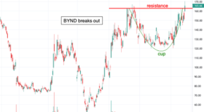 Chart of the Day: Beyond Meat (BYND)