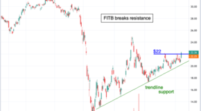 Chart of the Day: Fifth Third Bancorp (FITB)