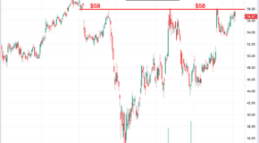 Get Ready for Globus Medical (GMED) to Surge IF This Happens