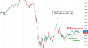 Expect a Strong Move Soon for Shares of PNC Financial Services Group (PNC)