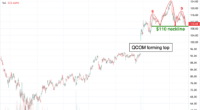 If Qualcomm Trades Under This Level, Expect a Decisive Move Lower
