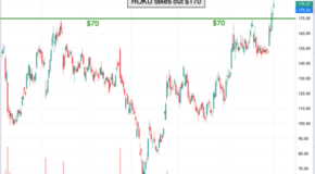 Chart of the Day: Roku Inc. (ROKU)