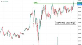 Chart of the Day: SBA Communications (SBAC)