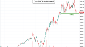 If Shopify (SHOP) Trades Under This Level, Expect a Decisive Move Lower