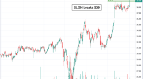 Chart of the Day: Silgan Holdings (SLGN)