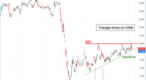 Trader Expects Major Move in Unum Group's (UNM) Stock