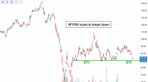 If Shares of Wynn Resorts (WYNN) Fall Under This Level, Expect a Breakdown