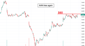 Shares of Aaron's Inc. (AAN) Could Surge if This Critical Level is Broken