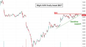 Will Aaron's (AAN) Finally Break $60?
