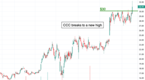 Chart of the Day: Clarivate (CCC)