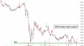 Equity Residential (EQR) Breaks Major Support
