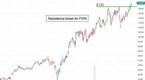 Chart of the Day: Five9 (FIVN)