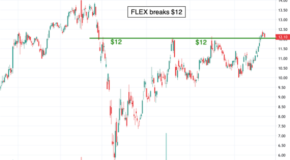 Flex Ltd. (FLEX) Breaks $12