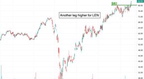 Chart of the Day: Lennar (LEN)
