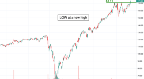 Lowe's Cos. (LOW) at a New High
