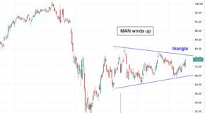 Why ManpowerGroup (MAN) is Setting Up for a Big Move in October
