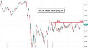 Shares of Healthpeak Properties (PEAK) is Ready to Breakout!