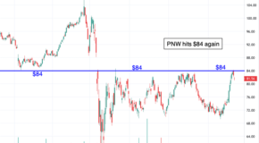 Shares of Pinnacle West Capital (PNW) are Ready to Breakout!