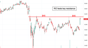 Is Rogers Communications (RCI) Ready to Breakout?