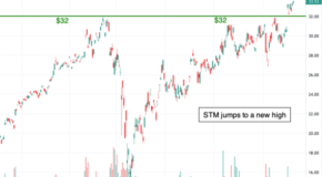 Chart of the Day: STMicroelectronics N.V. (STM)
