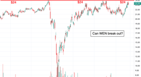 Is Wendy's (WEN) Ready to Breakout?