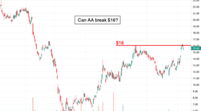 Is Alcoa (AA) Ready to Surge Higher?