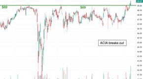 Acacia Communications (ACIA) Breaks Out