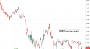 The Bearish Case for AMC Networks (AMCX)