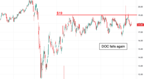Physicians Realty Trust (DOC) Ready to Breakout?