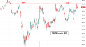 Breakout for Globus Medical (GMED) in the Charts?