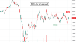 Goldman Sachs Group (GS) Ready to Breakout?