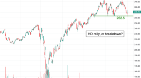 Why Home Depot (HD) is Setting Up for a Big Move in November