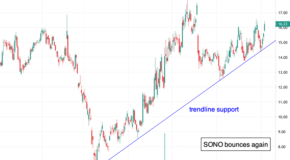 Look to Sell Shares of Sonos Inc. (SONO) if it Breaks This Level