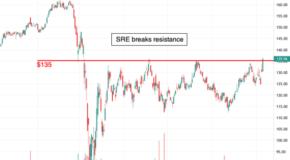 Sempra Energy (SRE) Breaks Resistance Level