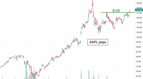 A Potential Opportunity in Apple (AAPL)