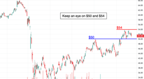 Rectangle Pattern Suggests a Significant Move in Las Vegas Sands (LVS) Soon