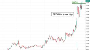 Beam Global (BEEM) Breaks Resistance