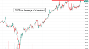 Expeditors International of Washington (EXPD) is on the Verge of  a Breakout