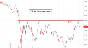 Is a Breakout for Orange (ORAN) in the Charts?