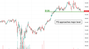 Procter & Gamble (PG) Could be Ready to Breakdown
