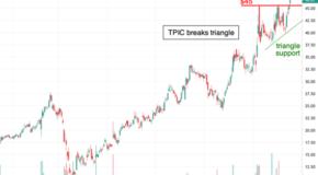 TPI Composites (TPIC) Breaks Ascending Triangle Pattern