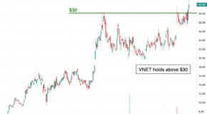 21Vianet Group (VNET) Breaks Resistance
