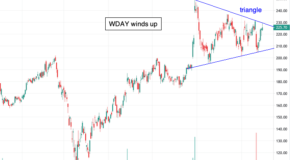 Why Workday (WDAY) is Setting Up for a Big Move in December