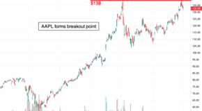 Breakout for Apple (AAPL) in the Charts?