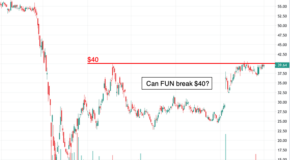 Cedar Fair (FUN) is Ready to Breakout