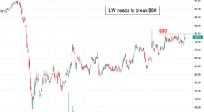 Is Lamb Weston Holdings (LW) Ready to Breakout?