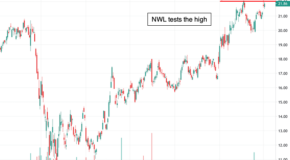 A Potential Breakout is in the Charts for Newell Brands (NWL)