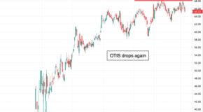Otis Worldwide Corp. (OTIS) Ready to Breakout?