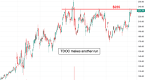 Breakout for Teladoc Health (TDOC) in the Charts?